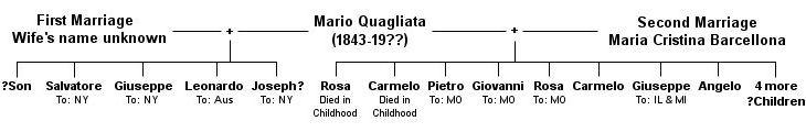 The Children of Mario Quagliata (1843?-19??)