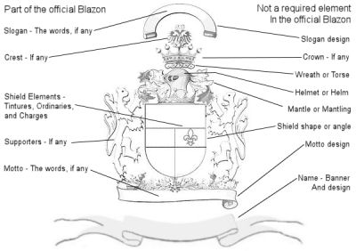 the elements of a coat of arms
